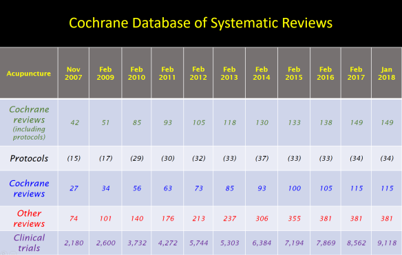Cochrane reviews Jan 2018